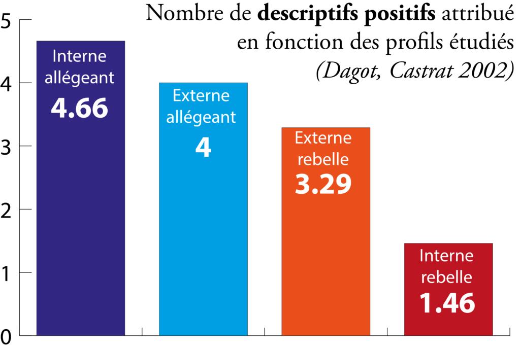 descriptif-positifs-dagot-castra-2002