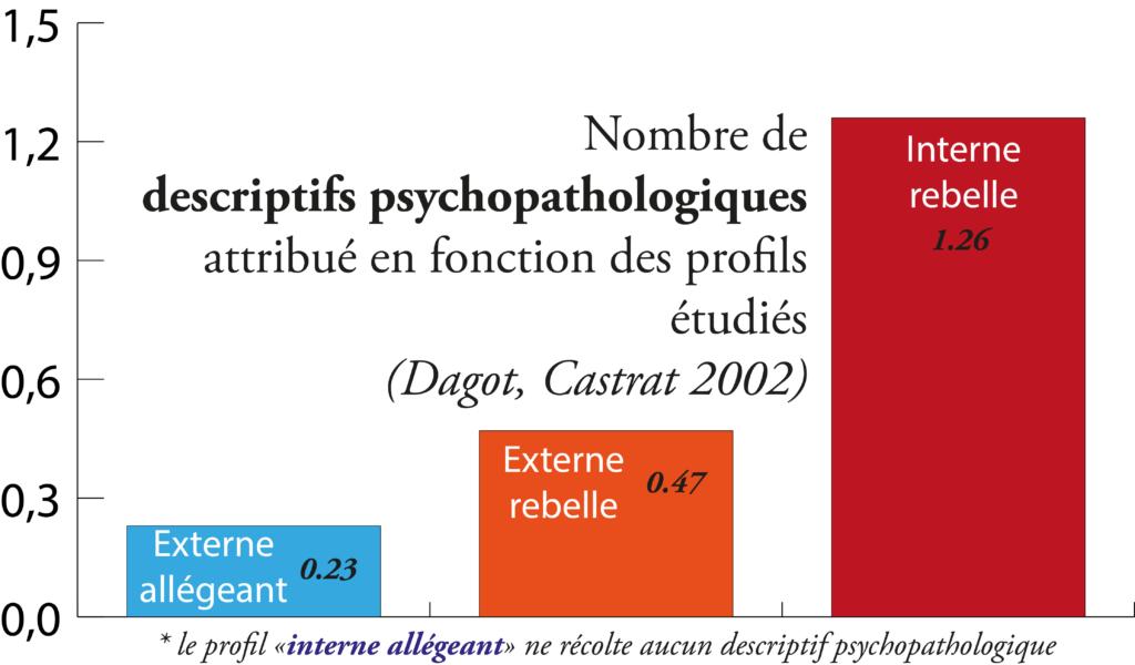 descriptif-psychopatho-daguot-castrat-2002