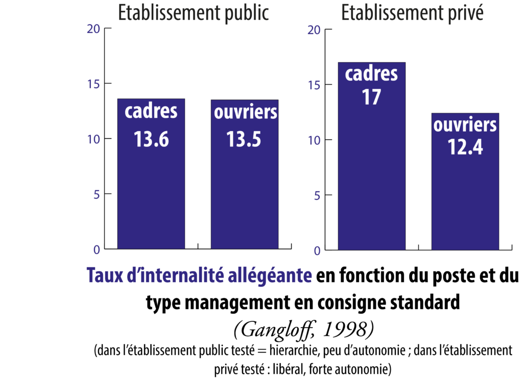 internalite-allegeante-cadre-ouvrier-gangloff-1998