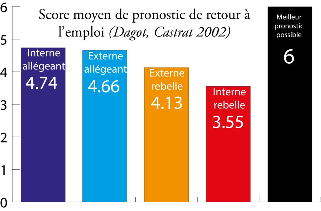 score-moyen-pronostic-emploi-dagot-2002